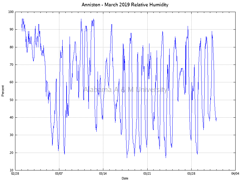 Anniston: Relative Humidity March, 2019