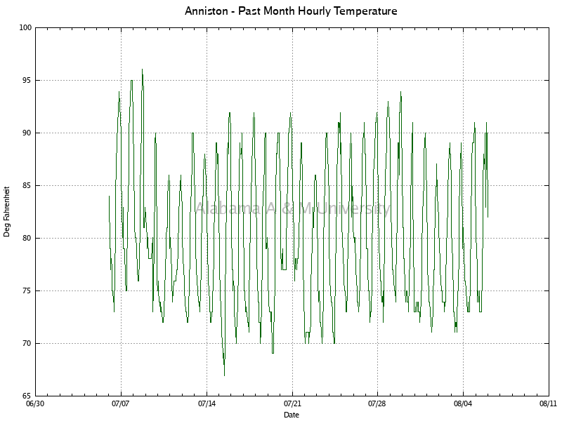 Anniston: Hourly Temperature Past Month