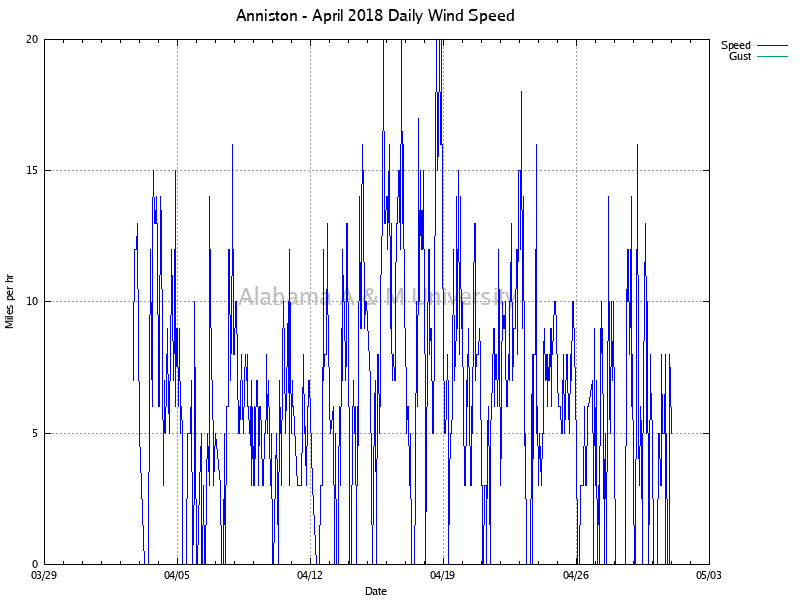 Anniston: Daily Wind Speed April, 2018