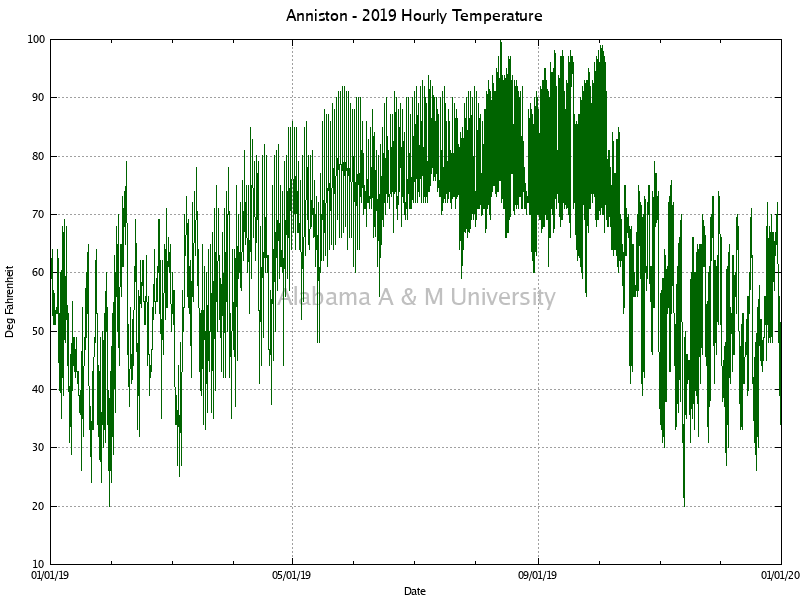 Anniston: Hourly Temperature 2019
