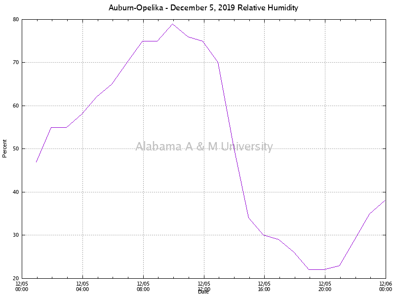 Auburn-Opelika: Relative Humidity December 05, 2019