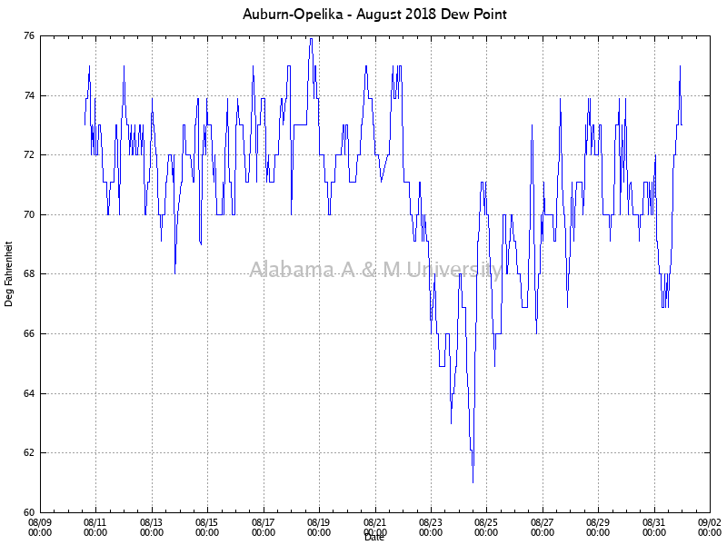 Auburn-Opelika: Dew Point August, 2018