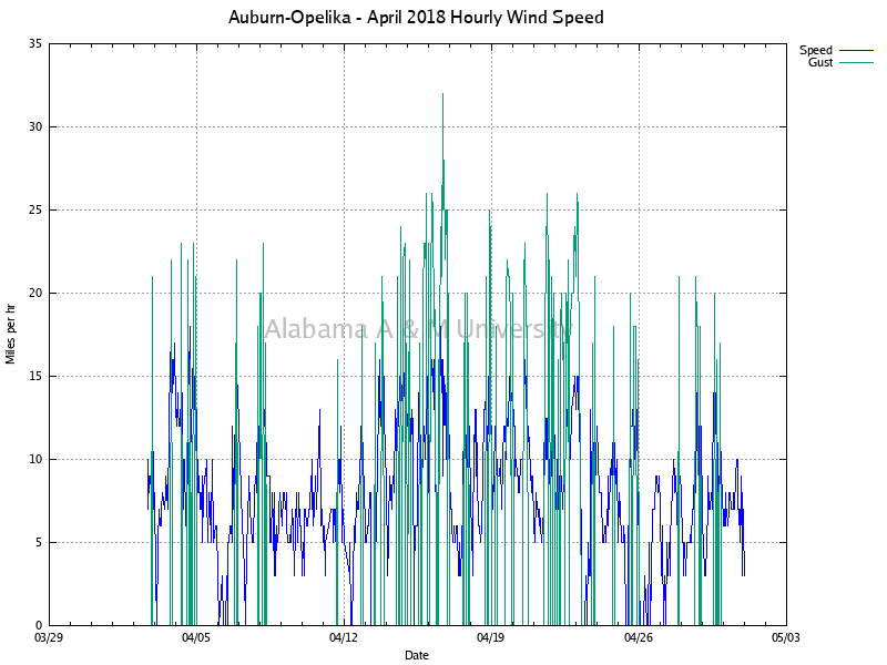 Auburn-Opelika: Hourly Wind Speed April, 2018