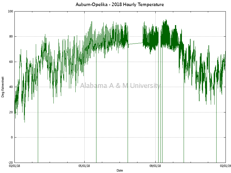 Auburn-Opelika: Hourly Temperature 2018