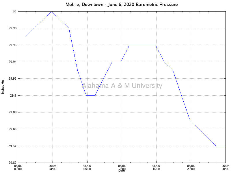 Mobile, Downtown: Barometric Pressure June 06, 2020