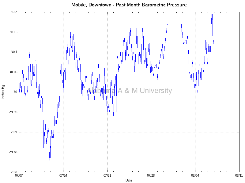 Mobile, Downtown: Barometric Pressure Past Month