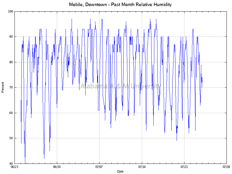 Mobile, Downtown: Relative Humidity Past Month