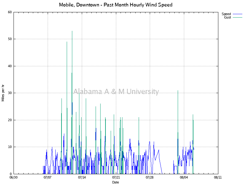 Mobile, Downtown: Hourly Wind Speed Past Month