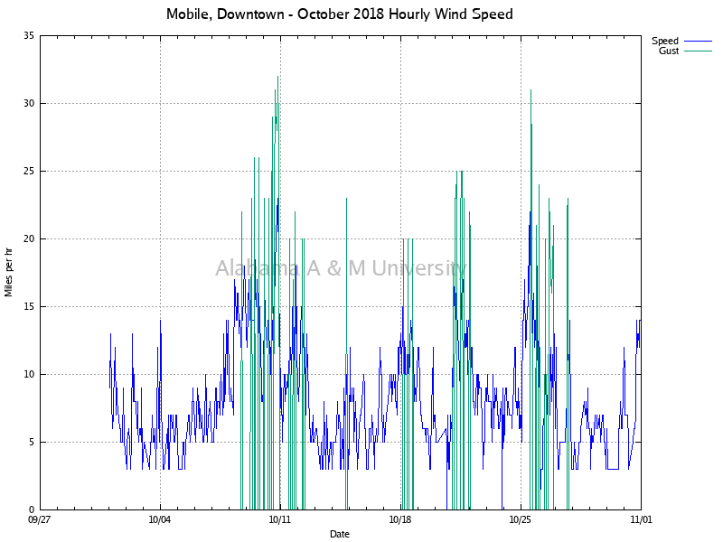 Mobile, Downtown: Hourly Wind Speed October, 2018