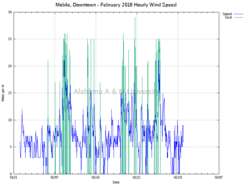 Mobile, Downtown: Hourly Wind Speed February, 2019
