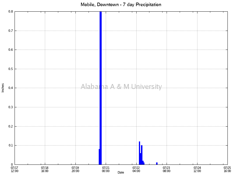 Mobile, Downtown: Precipitation