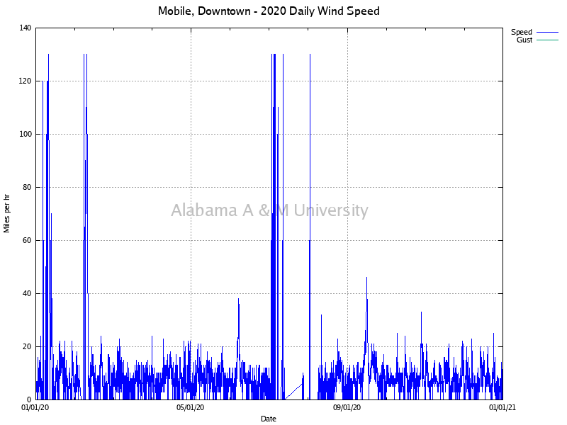 Mobile, Downtown: Daily Wind Speed 2020