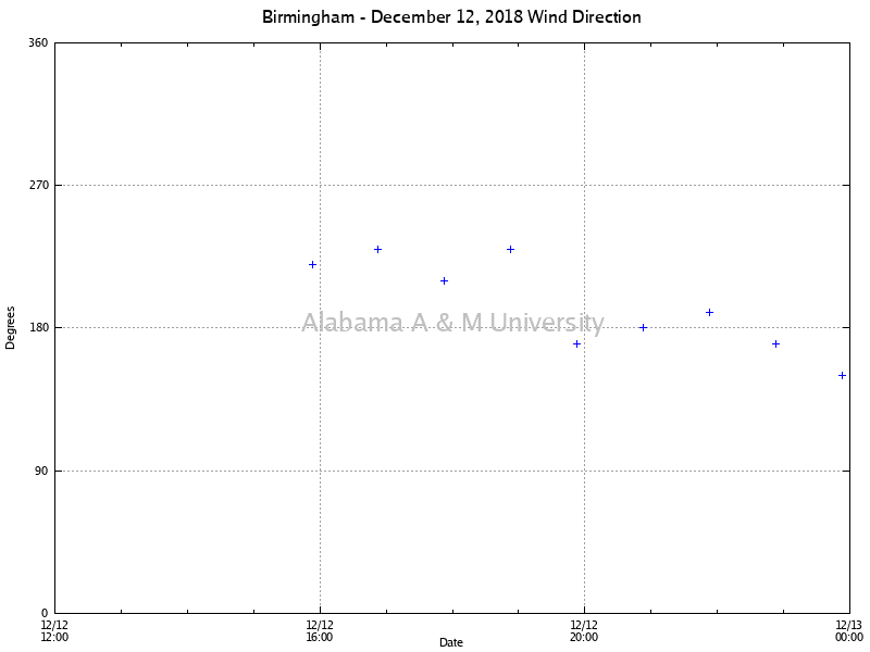 Birmingham: Wind Direction December 12, 2018