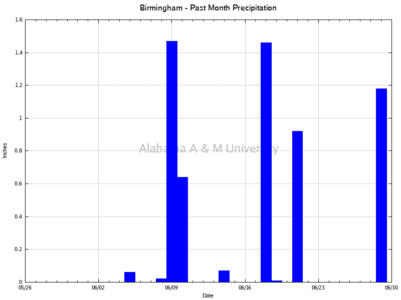 Birmingham: Precipitation Past Month