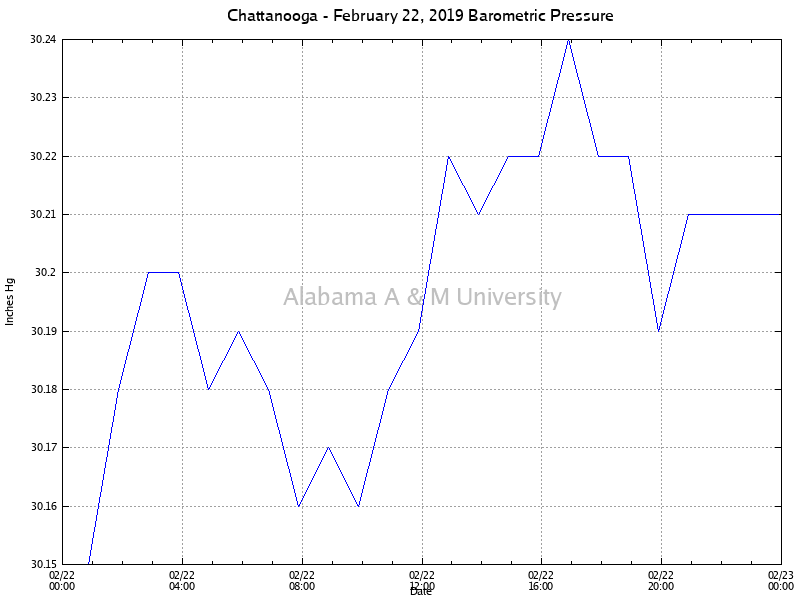 Chattanooga: Barometric Pressure February 22, 2019