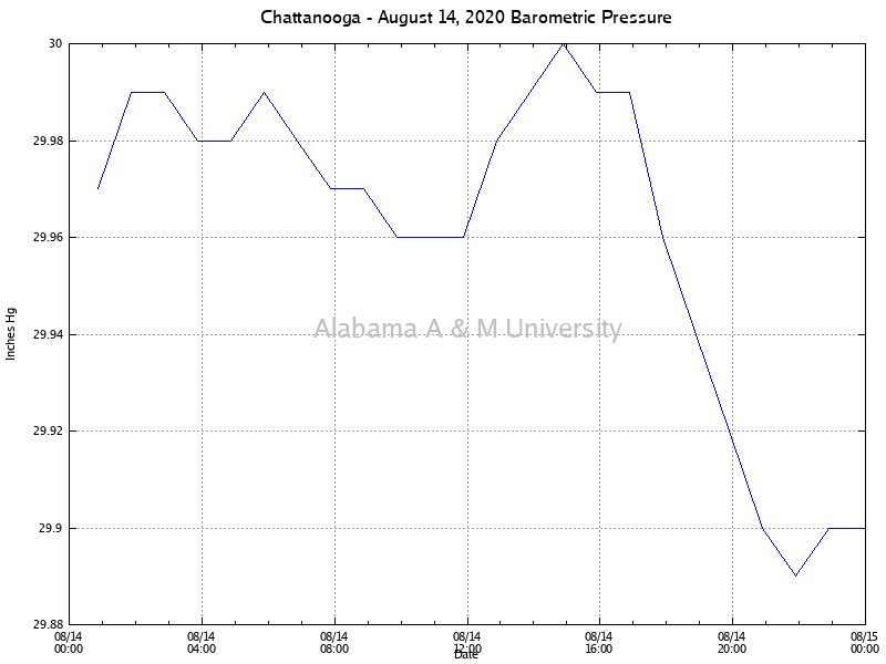 Chattanooga: Barometric Pressure August 14, 2020