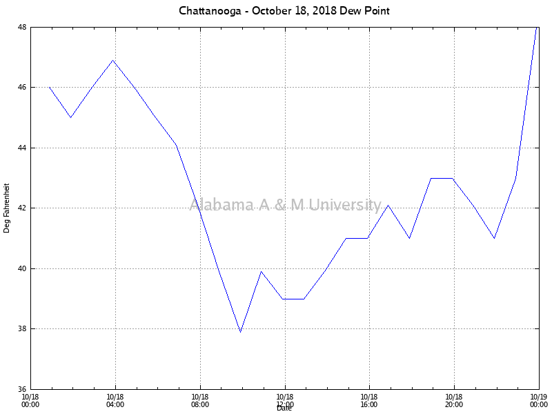 Chattanooga: Dew Point October 18, 2018