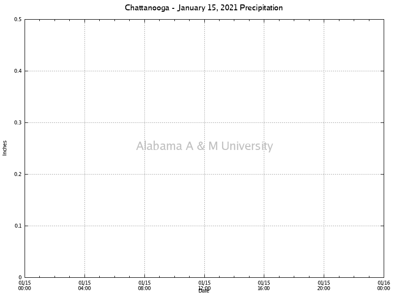 Chattanooga: Precipitation January 15, 2021