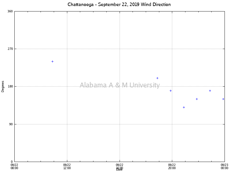 Chattanooga: Wind Direction September 22, 2019