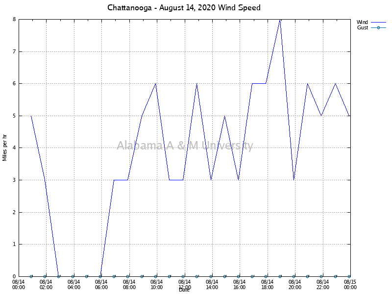 Chattanooga: Wind Speed August 14, 2020