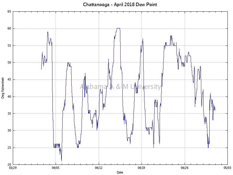Chattanooga: Dew Point April, 2018