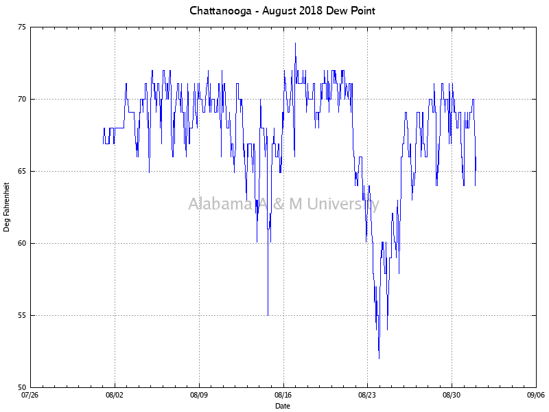 Chattanooga: Dew Point August, 2018