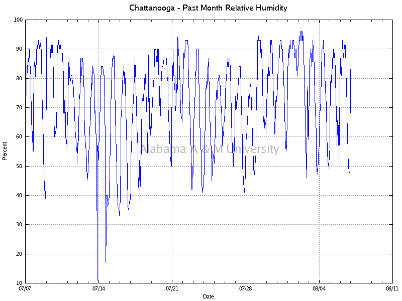 Chattanooga: Relative Humidity Past Month