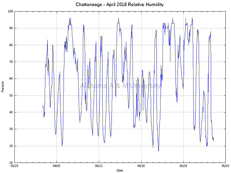 Chattanooga: Relative Humidity April, 2018