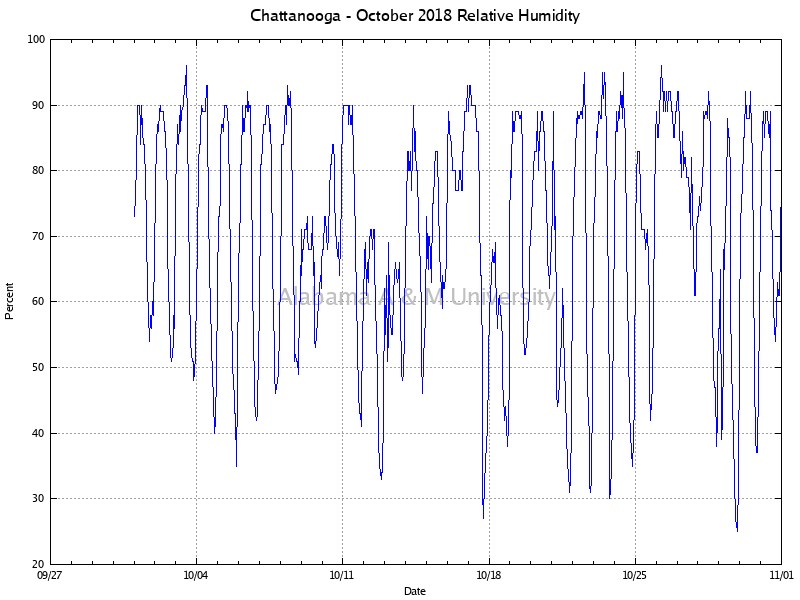 Chattanooga: Relative Humidity October, 2018