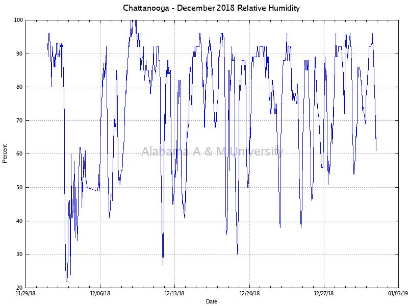 Chattanooga: Relative Humidity December, 2018