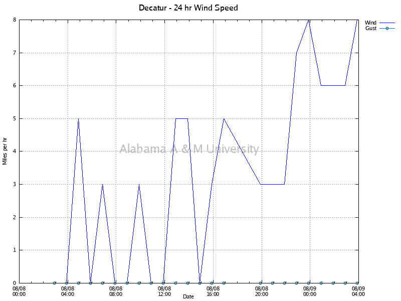 Decatur: Wind Speed