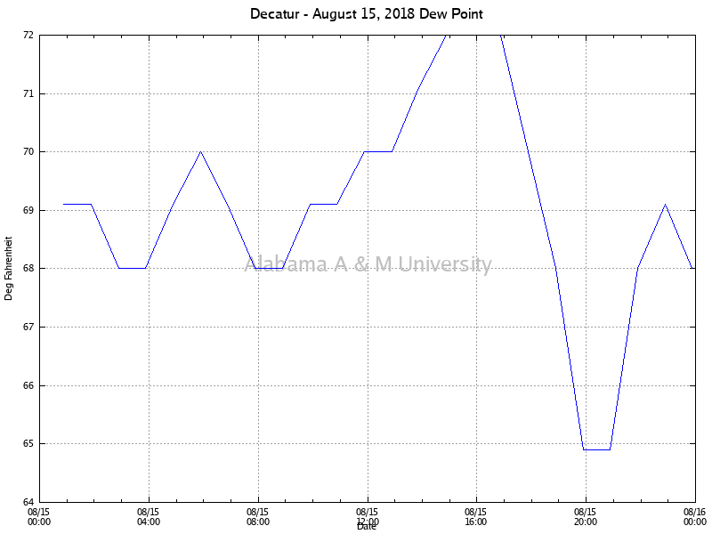 Decatur: Dew Point August 15, 2018