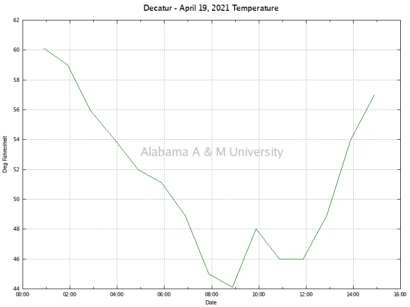 Decatur: Temperature April 19, 2021