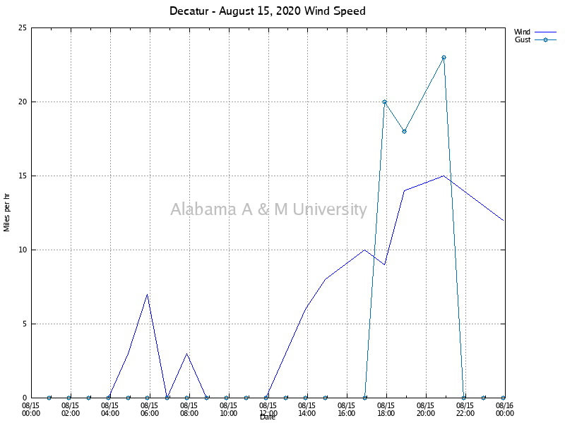 Decatur: Wind Speed August 15, 2020