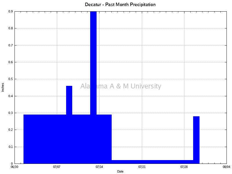 Decatur: Precipitation Past Month