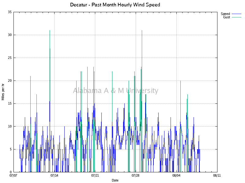 Decatur: Hourly Wind Speed Past Month