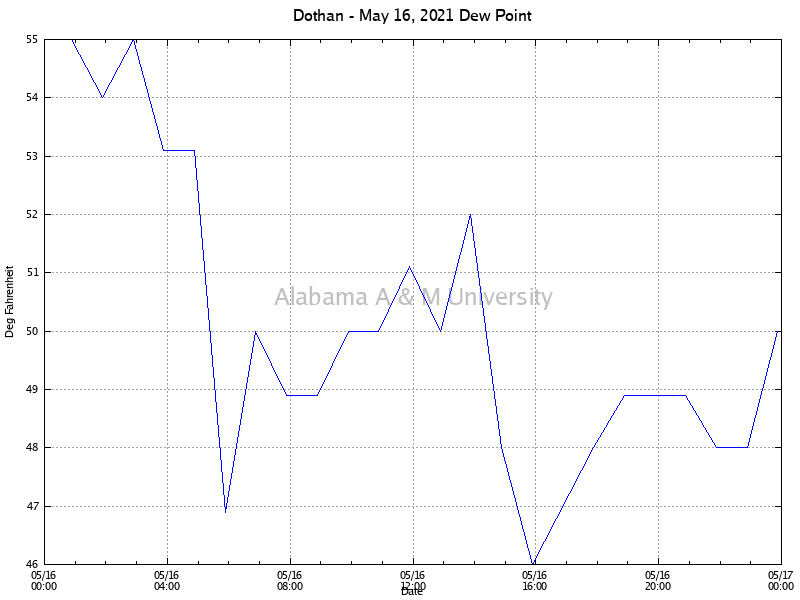 Dothan: Dew Point May 16, 2021