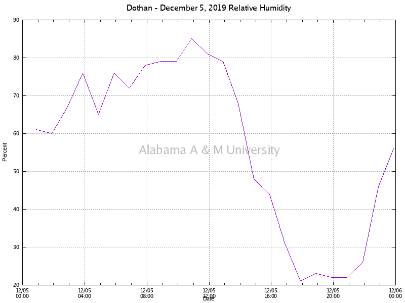 Dothan: Relative Humidity December 05, 2019