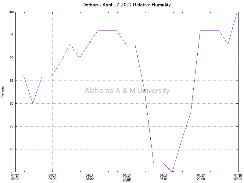 Dothan: Relative Humidity April 17, 2021