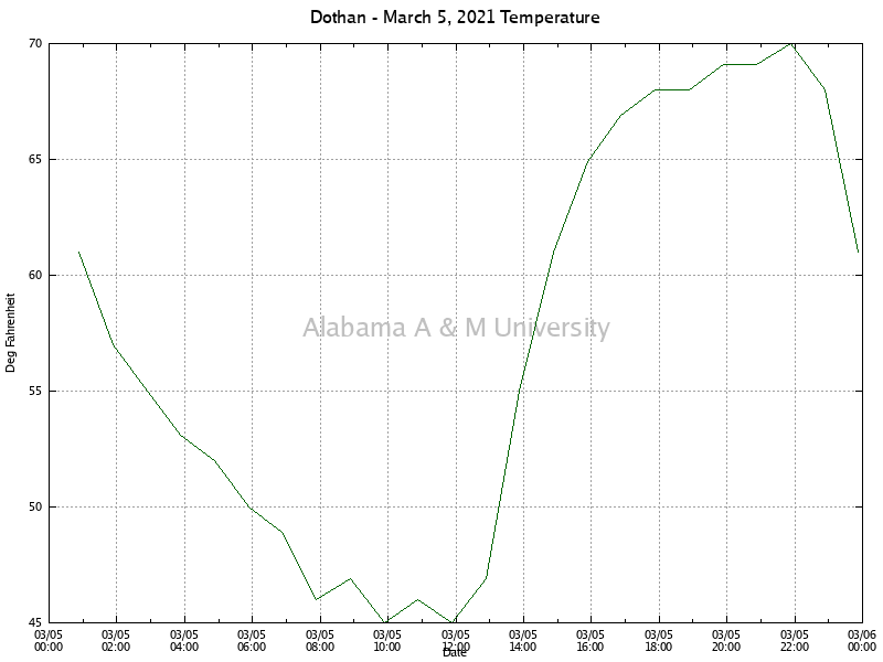 Dothan: Temperature March 05, 2021