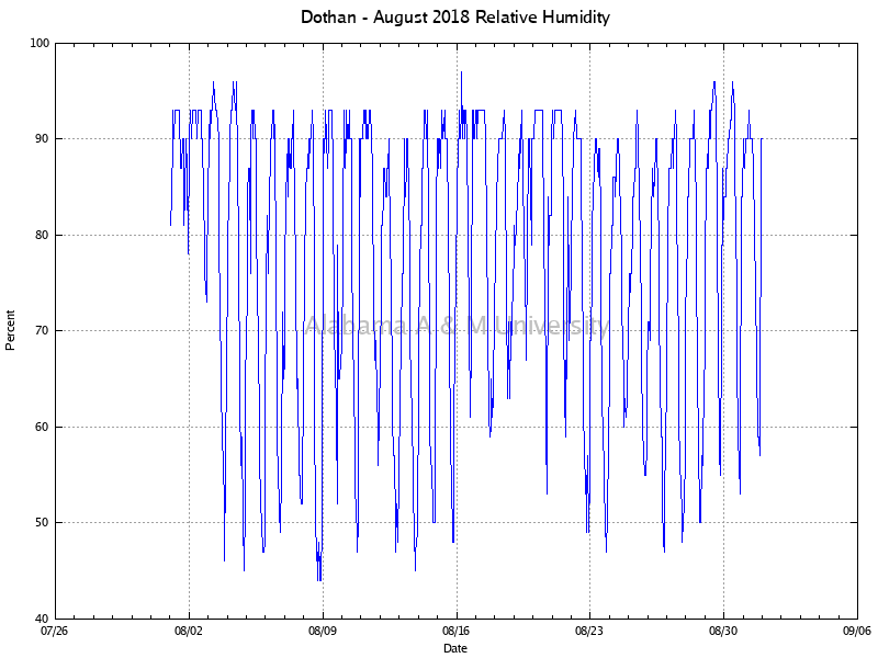 Dothan: Relative Humidity August, 2018