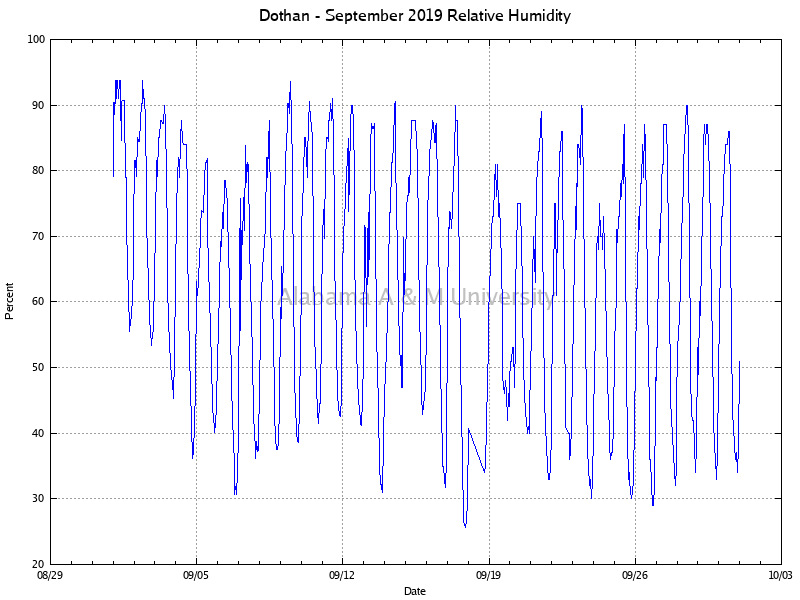 Dothan: Relative Humidity September, 2019