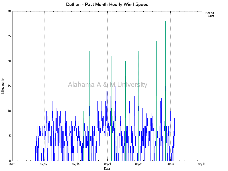 Dothan: Hourly Wind Speed Past Month