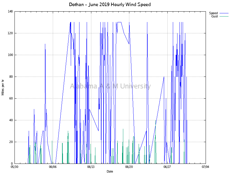 Dothan: Hourly Wind Speed June, 2019