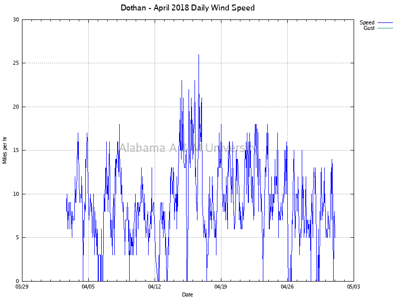 Dothan: Daily Wind Speed April, 2018