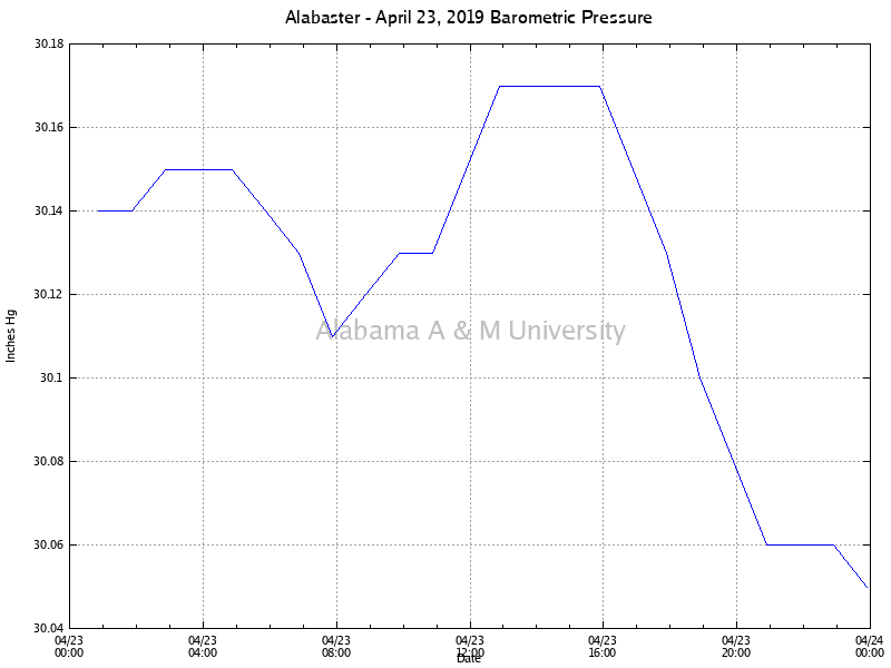 Alabaster: Barometric Pressure April 23, 2019