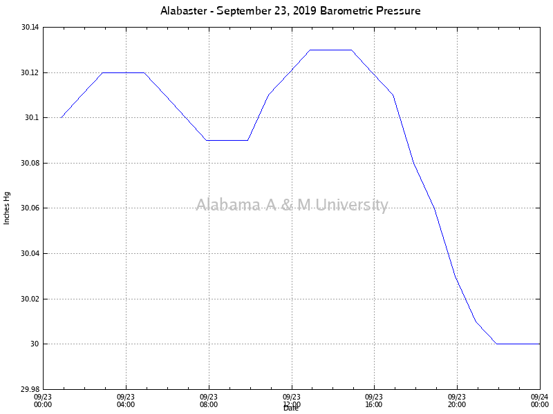 Alabaster: Barometric Pressure September 23, 2019