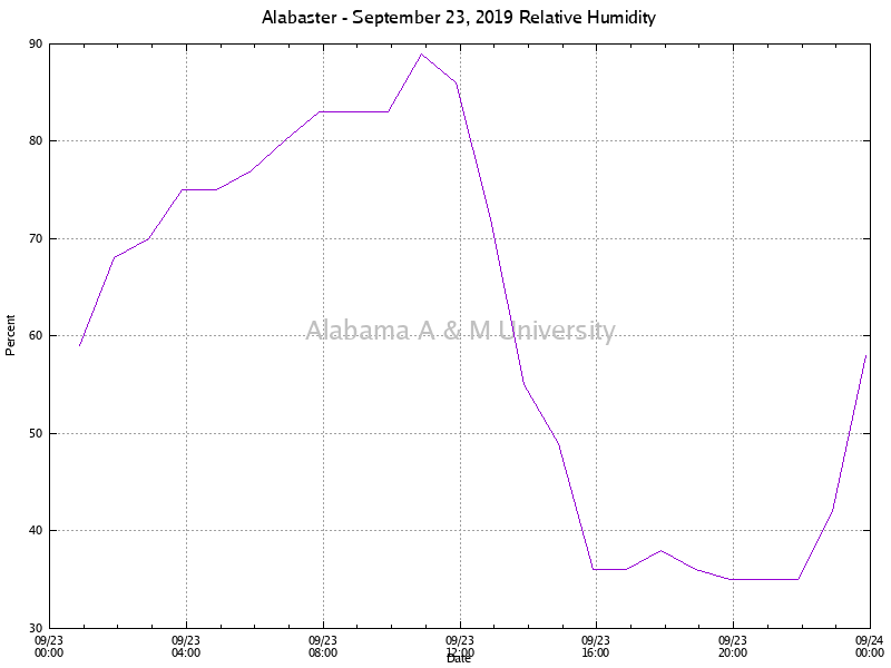 Alabaster: Relative Humidity September 23, 2019