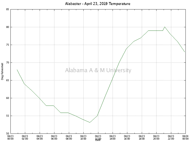 Alabaster: Temperature April 23, 2019