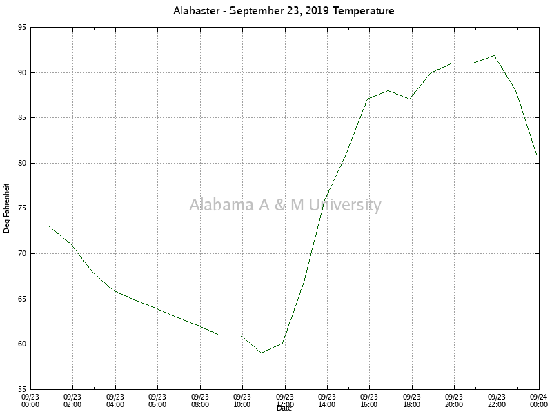 Alabaster: Temperature September 23, 2019